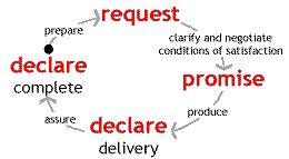 promise commitment communication cycle